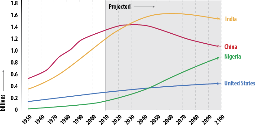 FIGURE 3: Population growth in China, India, Nigeria and USA (Source: United Nations)