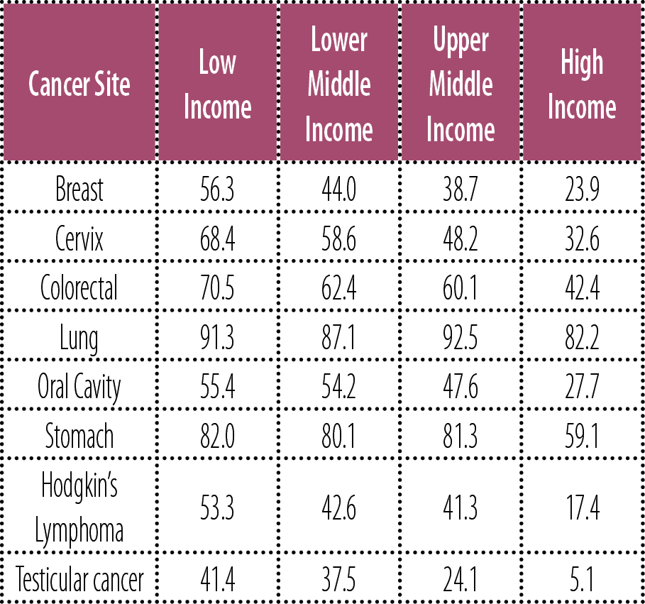 TABLE 4: Cancer case fatality rates by World Bank income group